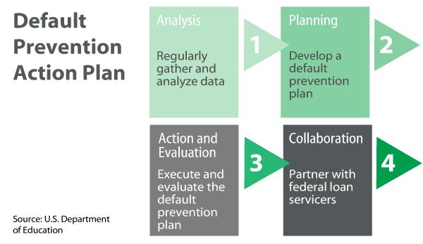 default prevention plan